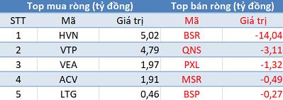 Khối ngoại tiếp tục mua ròng, Vn-Index vượt mốc 1.000 điểm trong phiên 12/3 - Ảnh 3.