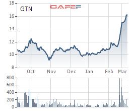 Vinamilk chào mua công khai gần 47% cổ phần GTN với mức giá 13.000 đồng/cp - Ảnh 1.