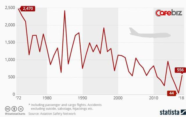 Trong thời đại bay siêu an toàn với tỉ lệ tử vong hàng không chỉ 0,00005%, tại sao vẫn có những tai nạn máy bay thảm khốc? - Ảnh 1.