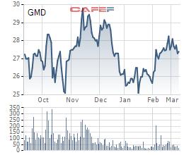 Quỹ KIM Vietnam Growth mua thêm 9,5 triệu cổ phiếu, trở thành cổ đông lớn của Gemadept - Ảnh 1.