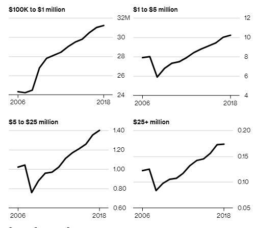 Mặc biến động kinh tế và chính trị, nước Mỹ vẫn khiến địa cầu ngỡ ngàng khi có số triệu phú nhiều hơn cả dân số Thụy Điển - Ảnh 1.