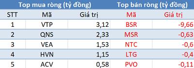 Phiên 15/3: Khối ngoại phân phối ròng gần 190 tỷ trong ngày cơ cấu danh mục ETFs - Ảnh 3.