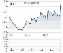 Vì đâu cổ phiếu MBS bứt phá? - Ảnh 1.