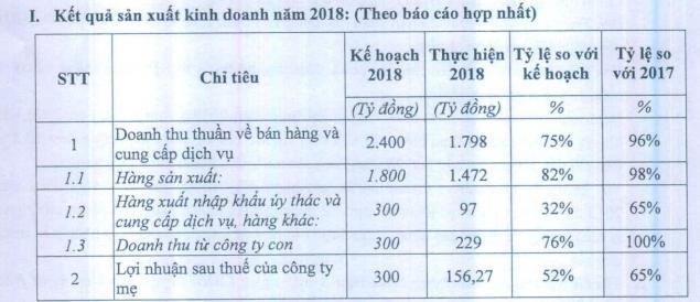 Traphaco (TRA) trả cổ tức năm 2018 tỷ lệ 30%, mục tiêu lãi 205 tỷ đồng sau thuế năm 2019 - Ảnh 1.