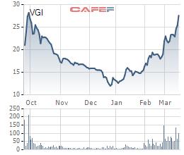 """Nhóm Viettel """"dậy sóng"""", nhiều cổ phiếu tăng phi mã chỉ trong 3 tháng đầu năm - Ảnh 2."""
