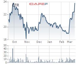 """Nhóm Viettel """"dậy sóng"""", nhiều cổ phiếu tăng phi mã chỉ trong 3 tháng đầu năm - Ảnh 3."""
