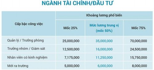Lương quản lý ngành tài chính, đầu tư tới hơn 70 triệu đồng/tháng