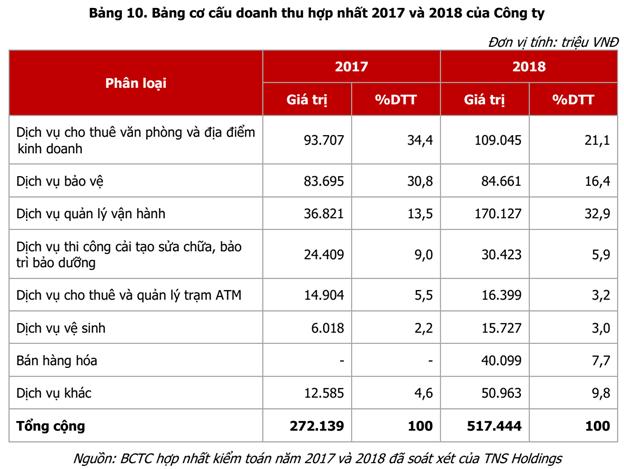 TNS Holdings chuẩn bị lên sàn HoSE, lên kế hoạch mua lại nhiều bãi đỗ xe tại Hà Nội và TP.HCM - Ảnh 1.