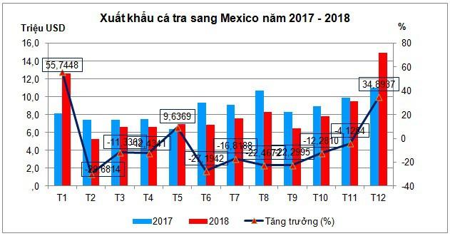 Thị trường Mexico nhiều tiềm năng cho cá tra Việt Nam - Ảnh 1.