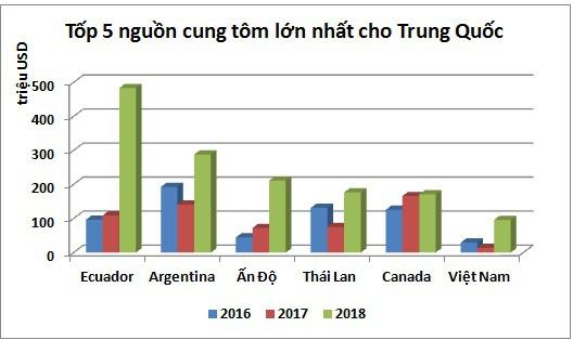 Xuất khẩu tôm sang Trung Quốc có thể mang về 700 triệu USD trong năm 2019 - Ảnh 2.