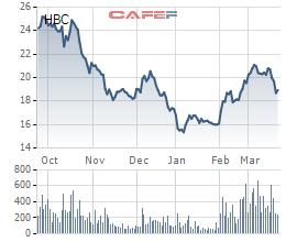 Pyn Elite vừa bán ra lượng lớn cổ phiếu HBC và mua vào cổ phiếu CII