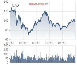 LNTT năm 2018 của PV Gas giảm 815 tỷ đồng sau kiểm toán - Ảnh 3.