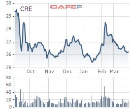 Cenland đẩy mạnh đầu tư bất động sản, quý 1 ước lãi 100 tỷ đồng - Ảnh 1.