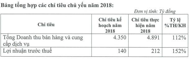 Thực phẩm Sao Ta (FMC) đặt kế hoạch lãi 180 tỷ đồng năm 2019 - Ảnh 1.