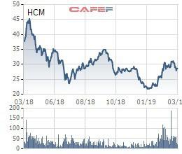 HFIC mang 37,5 triệu quyền mua cổ phần Chứng khoán HSC (HCM) ra bán đấu giá - Ảnh 1.