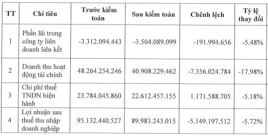 Bóng đèn Điện Quang (DQC) bị điều chỉnh giảm gần 6% LNST sau kiểm toán - Ảnh 1.
