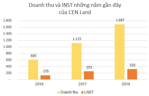 CEN Land (CRE): Kế hoạch lãi trước thuế trên 562 tỷ đồng năm 2019, tăng 40% so với cùng kỳ - Ảnh 3.