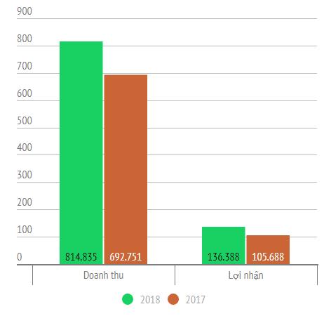 KQKD VN-30: Tổng lợi nhuận sau thuế 2018 tăng 29% so với 2017 - Ảnh 1.