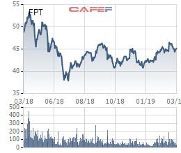 ĐHĐCĐ FPT: Năm 2019 tập trung cho chuyển đổi số, cổ đông băn khoăn khi P/E luôn thấp - Ảnh 1.