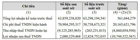 SBT điều chỉnh giảm 10 tỷ đồng LNST sau kiểm toán, giảm lãi nửa đầu năm xuống còn 2 tỷ đồng - Ảnh 1.