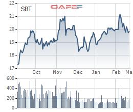 SBT điều chỉnh giảm 10 tỷ đồng LNST sau kiểm toán, giảm lãi nửa đầu năm xuống còn 2 tỷ đồng - Ảnh 2.