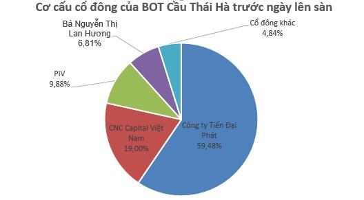 Kế hoạch lãi chỉ hơn 2 tỷ đồng, BOT Cầu Thái Hà gây sốc với mức tăng 400% chỉ sau nửa tháng lên sàn - Ảnh 2.