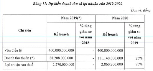 Kế hoạch lãi chỉ hơn 2 tỷ đồng, BOT Cầu Thái Hà gây sốc với mức tăng 400% chỉ sau nửa tháng lên sàn - Ảnh 3.