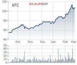 """Kỳ vọng thoái vốn Nam Tân Uyên, cổ phiếu cao su Phước Hòa (PHR) tăng """"phi mã"""" trong những tháng đầu năm - Ảnh 3."""