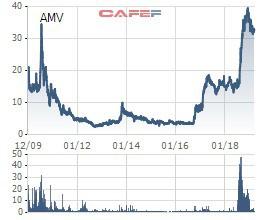 Lại thêm 1 cá nhân bị phạt nặng vì sử dụng 18 tài khoản thao túng giá cổ phiếu AMV - Ảnh 1.