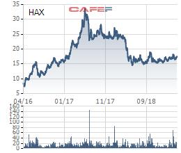 Thị phần ô tô Toyoya, Honda tăng mạnh, tin vui với VEAM? - Ảnh 3.