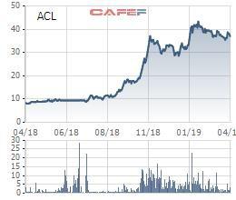 Thủy sản Cửu Long An Giang (ACL): Quý 1/2019 lãi 54 tỷ đồng cao gấp 9 lần cùng kỳ - Ảnh 1.