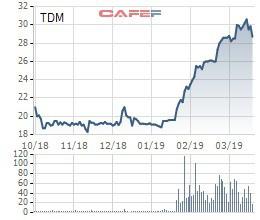 Nước Thủ Dầu Một (TDM) công bố giá khởi điểm đấu giá công khai là 27.500 đồng/cổ phiếu - Ảnh 1.