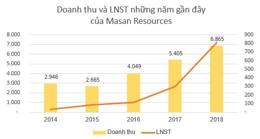 Masan Resources (MSR): Kế hoạch lãi ròng từ 700 đến 1.000 tỷ đồng năm 2019 - Ảnh 2.
