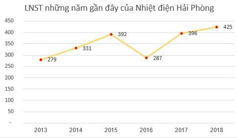 Nhiệt điện Hải Phòng (HND): Kế hoạch lãi trước thuế 360 tỷ đồng năm 2019 - Ảnh 1.