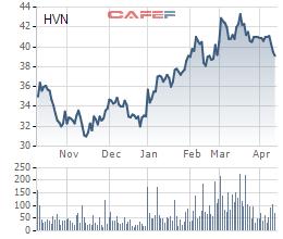 Vietnam Airlines (HVN) đã được chấp thuận niêm yết trên HoSE - Ảnh 1.