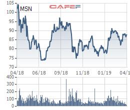 Masan Group: Mục tiêu lãi ròng 5.000-5.500 tỷ đồng, sẽ trình bày vụ việc tương ớt Chin-su với cổ đông - Ảnh 2.