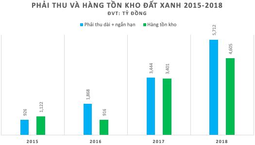 Đất Xanh (DXG): Tăng trưởng nóng, lãi lớn nhưng dòng tiền liên tục âm - Ảnh 3.
