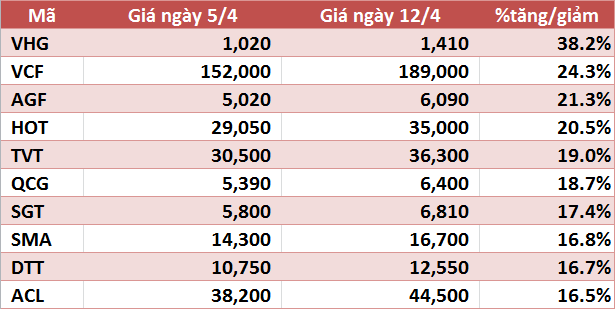 10 cổ phiếu tăng/giảm mạnh nhất tuần: VIM và VNX tăng trên 90%, VHG tiếp tục gây chú ý - Ảnh 1.