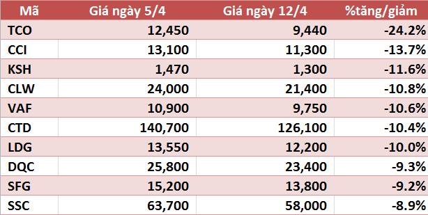 10 cổ phiếu tăng/giảm mạnh nhất tuần: VIM và VNX tăng trên 90%, VHG tiếp tục gây chú ý - Ảnh 2.