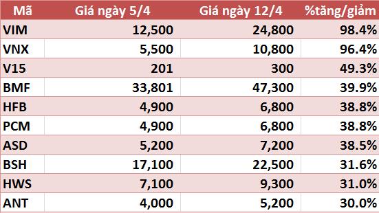 10 cổ phiếu tăng/giảm mạnh nhất tuần: VIM và VNX tăng trên 90%, VHG tiếp tục gây chú ý - Ảnh 5.
