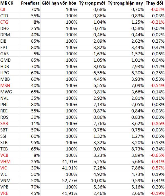 Cập nhật cơ cấu rổ VN30: Giảm tỷ trọng nhóm VinGroup, nhiều cổ phiếu được tăng mạnh tỷ trọng - Ảnh 1.