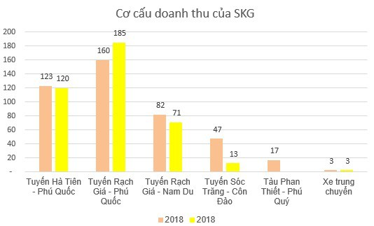Tàu cao tốc Superdong Kiên Giang (SKG): Kế hoạch lãi 143 tỷ đồng năm 2019, tăng 10% so với cùng kỳ - Ảnh 1.