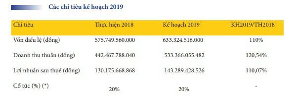 Tàu cao tốc Superdong Kiên Giang (SKG): Kế hoạch lãi 143 tỷ đồng năm 2019, tăng 10% so với cùng kỳ - Ảnh 2.