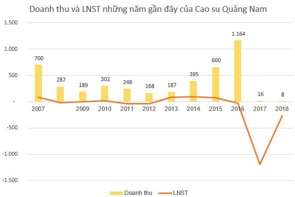 VHG tiếp tục chuỗi tăng trần ấn tượng 22 phiên liên tiếp, sẽ hủy niêm yết trên HoSE để giao dịch trên Upcom - Ảnh 1.