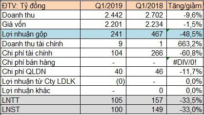 Nhiệt điện Hải Phòng (HND) lãi gần trăm tỷ quý 1/2019, giảm 33% so với cùng kỳ - Ảnh 1.