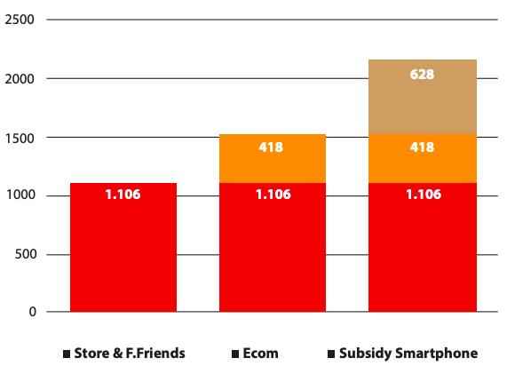 Vẫn sống khoẻ trong thị trường điện thoại di động đã sớm bão hoà: Điều gì đang dẫn dắt đà tăng trưởng FPT Retail? - Ảnh 1.