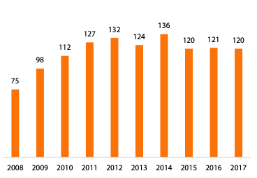 Vẫn sống khoẻ trong thị trường điện thoại di động đã sớm bão hoà: Điều gì đang dẫn dắt đà tăng trưởng FPT Retail? - Ảnh 2.