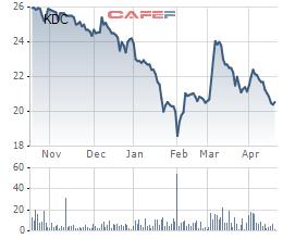 KIDO Group (KDC) đạt 61 tỷ lãi ròng sau 3 tháng đầu năm, đóng góp chủ yếu từ ngành hàng lạnh - Ảnh 1.