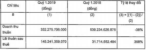 Nam Long Group (NLG): Mua Việt Thiên Lâm, quý đầu năm lợi nhuận đột biến lên 145 tỷ đồng, thực hiện 14% chỉ tiêu cả năm - Ảnh 2.