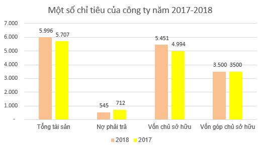 Vinafor (VIF): Kế hoạch lãi sau thuế đi ngang, ước đạt 870 tỷ đồng năm 2019 - Ảnh 2.